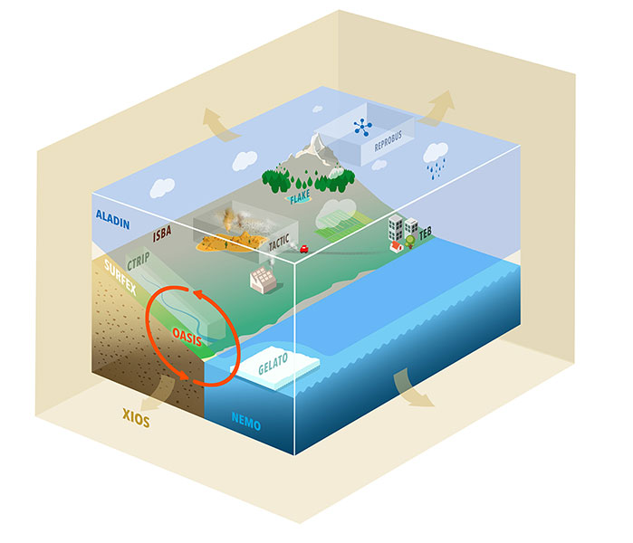 Infographie isométrique pour Météo France, description d'un modèle climatique